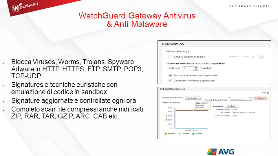 WatchGuard Gateway Antivirus & Anti Malaware