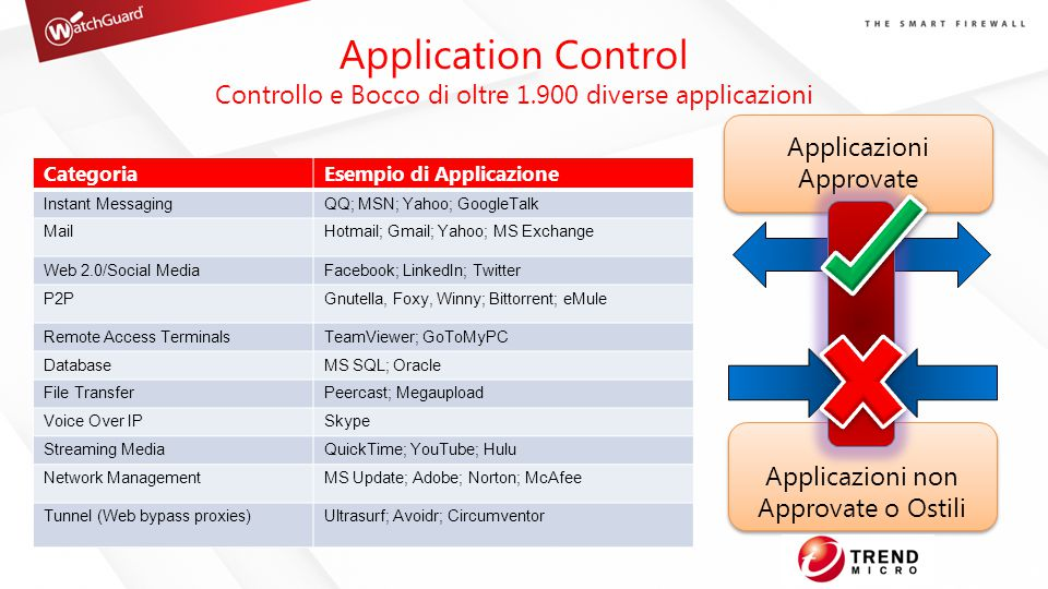 Application Control Controllo e Bocco di oltre 1.900 diverse applicazioni. Applicazioni Approvate.