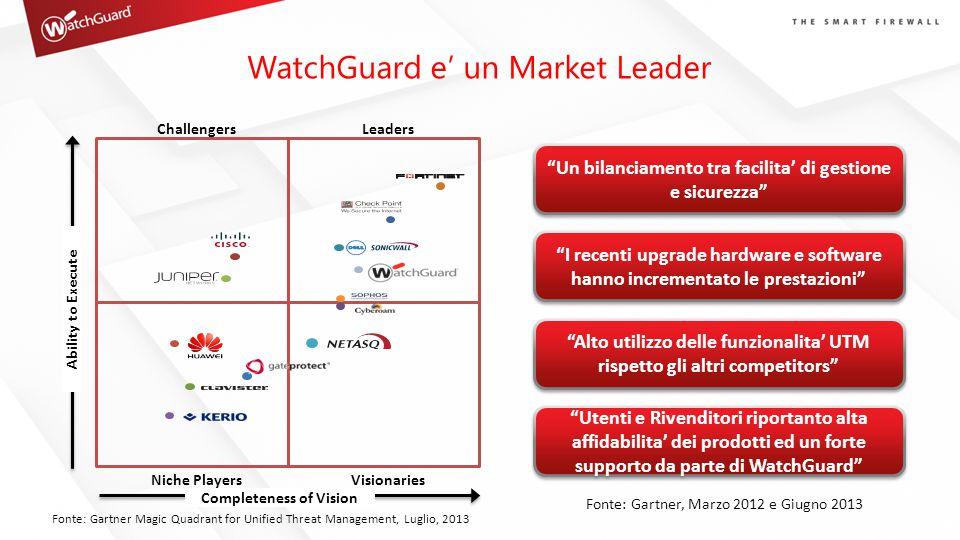 WatchGuard e' un Market Leader