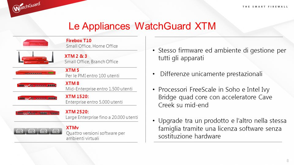 Le Appliances WatchGuard XTM