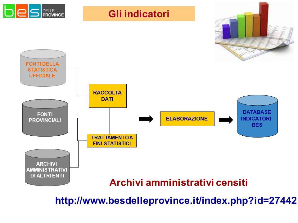 TRATTAMENTO A FINI STATISTICI Archivi amministrativi censiti