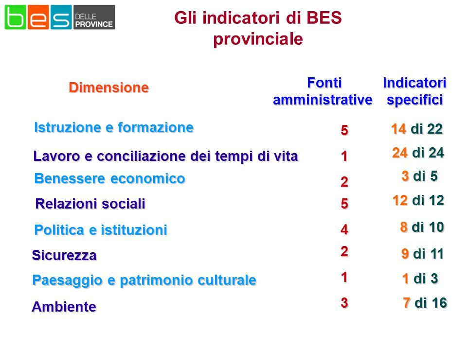 Gli indicatori di BES provinciale