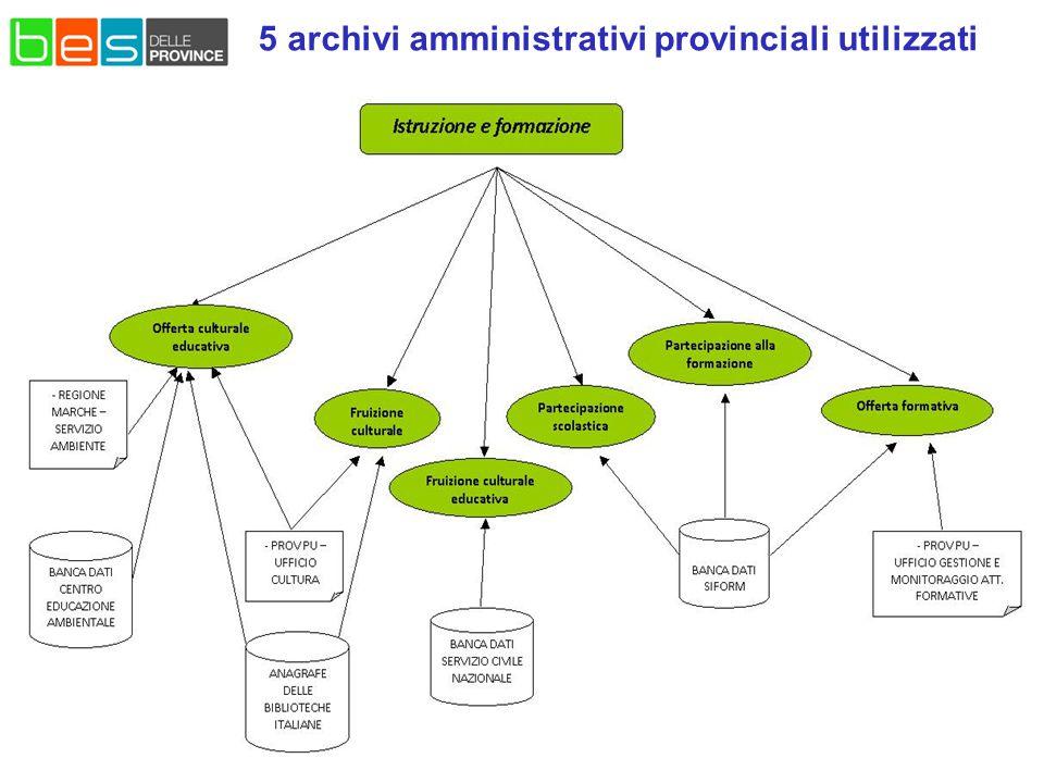 5 archivi amministrativi provinciali utilizzati