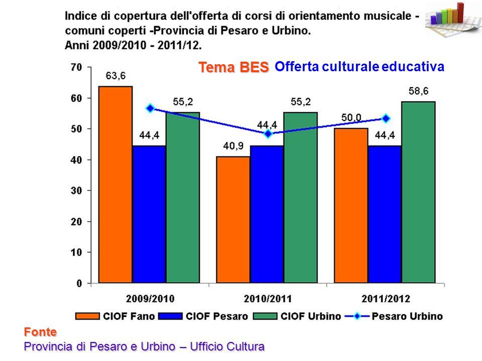 Offerta culturale educativa