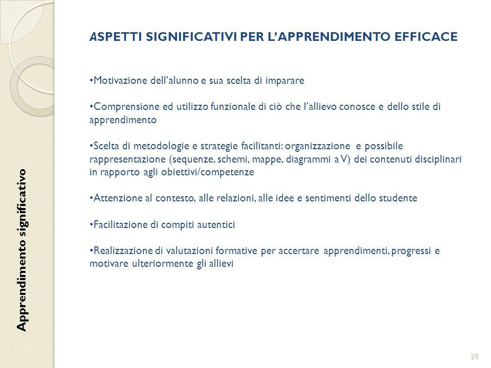 ASPETTI SIGNIFICATIVI PER L'APPRENDIMENTO EFFICACE