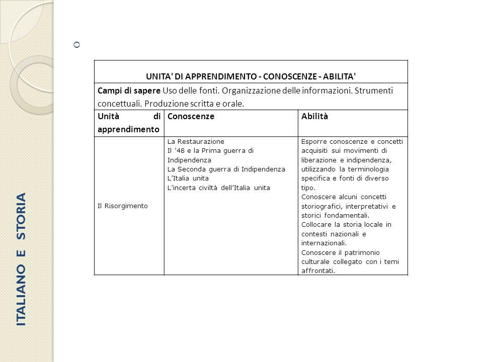 UNITA DI APPRENDIMENTO - CONOSCENZE - ABILITA