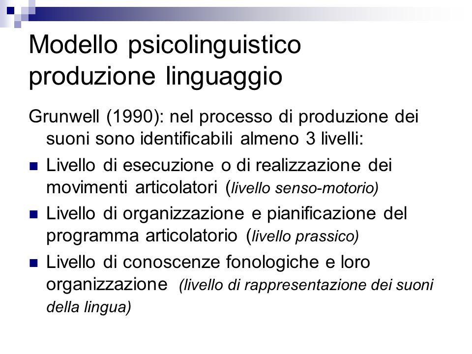 Modello psicolinguistico produzione linguaggio