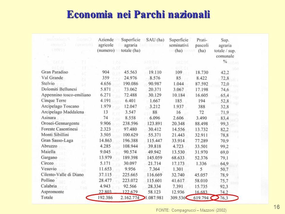 Economia nei Parchi nazionali