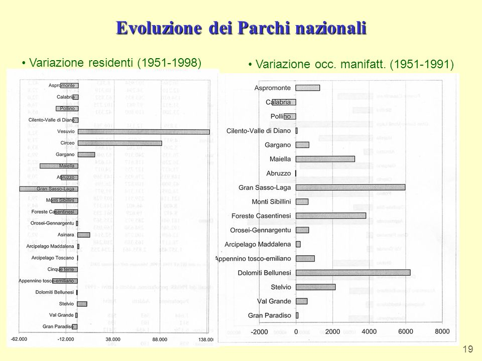 Evoluzione dei Parchi nazionali