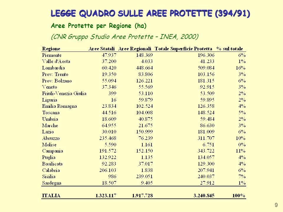 LEGGE QUADRO SULLE AREE PROTETTE (394/91)