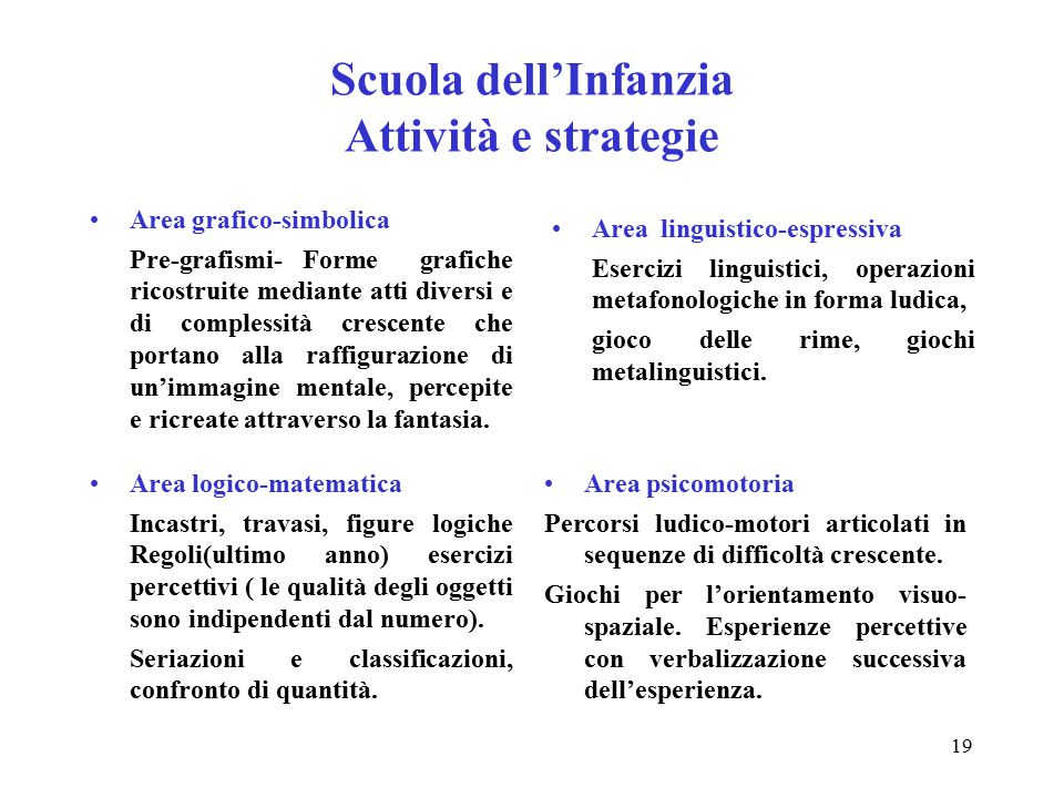 Scuola dell'Infanzia Attività e strategie