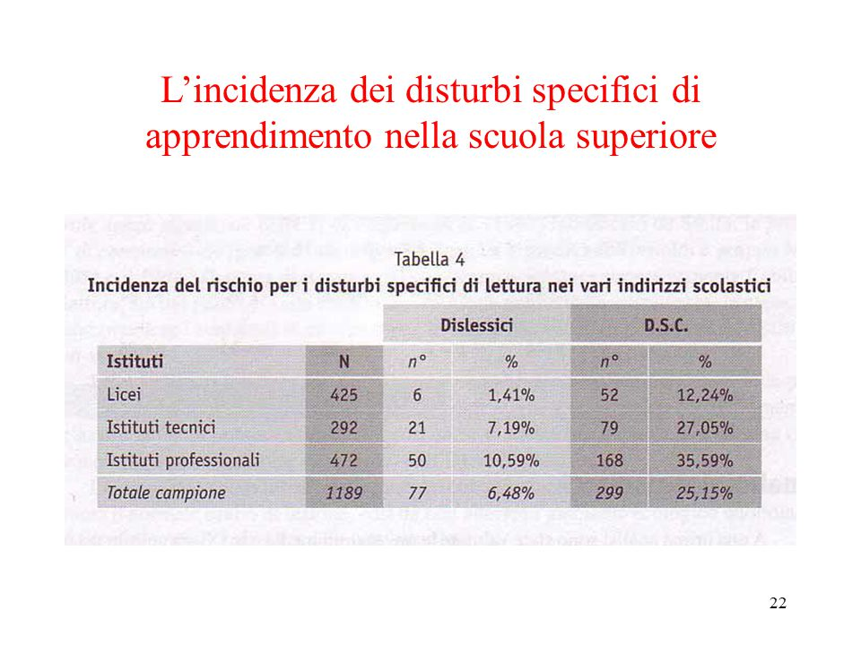 L'incidenza dei disturbi specifici di apprendimento nella scuola superiore