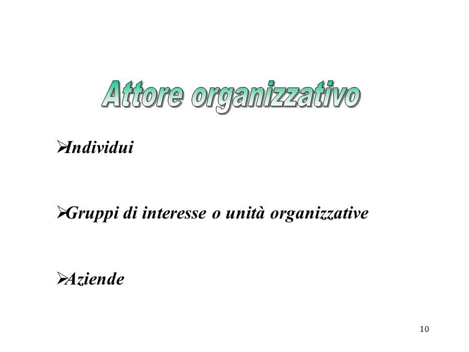 Attore organizzativo Individui