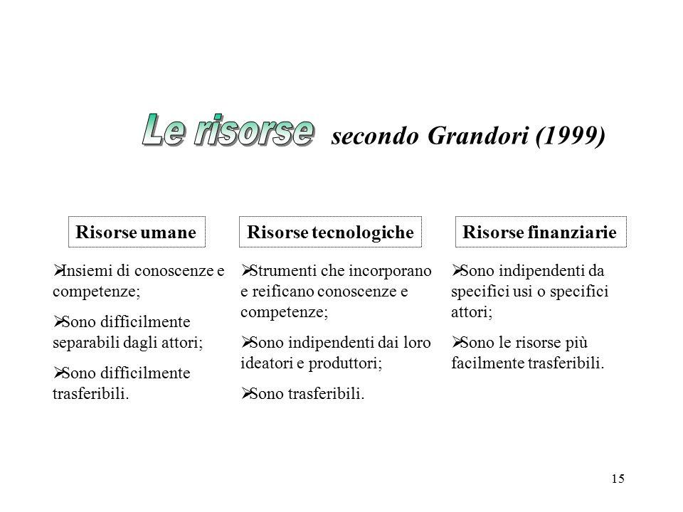 Le risorse secondo Grandori (1999) Risorse umane Risorse tecnologiche