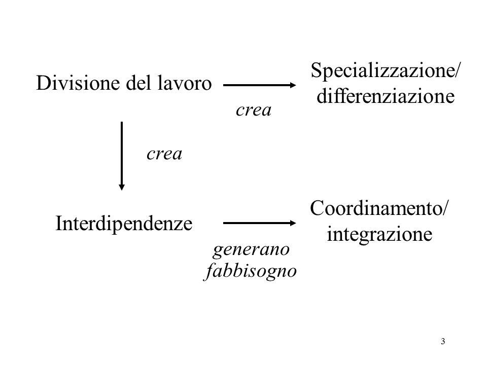 Divisione del lavoro Specializzazione/ differenziazione Coordinamento/