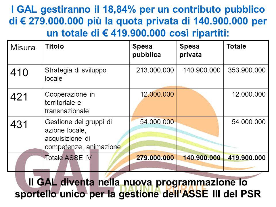 I GAL gestiranno il 18,84% per un contributo pubblico di € 279. 000