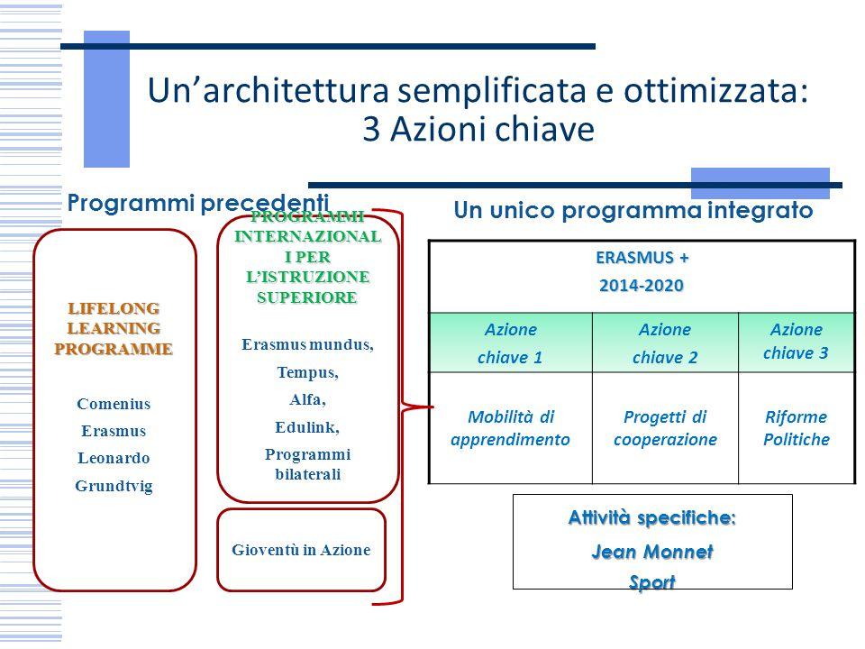 Un'architettura semplificata e ottimizzata: 3 Azioni chiave