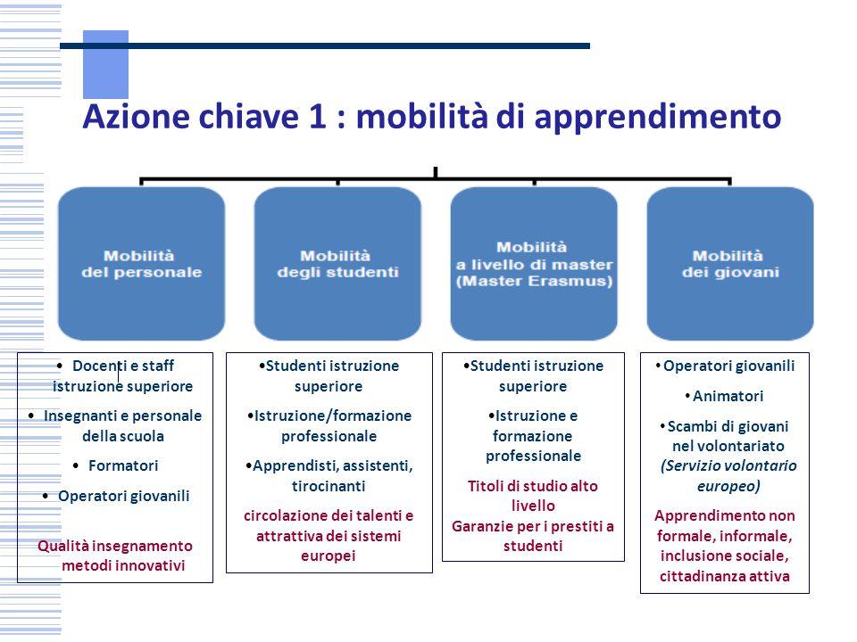 Azione chiave 1 : mobilità di apprendimento