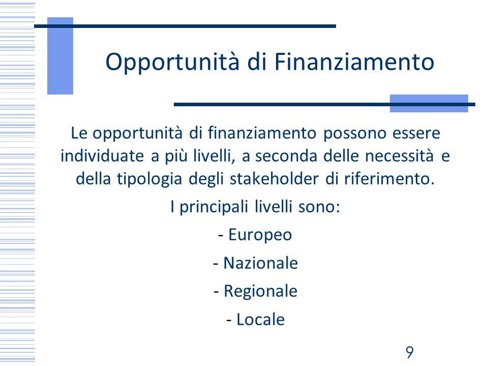 Opportunità di Finanziamento