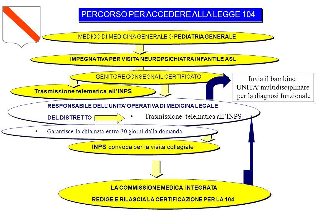PERCORSO PER ACCEDERE ALLA LEGGE 104