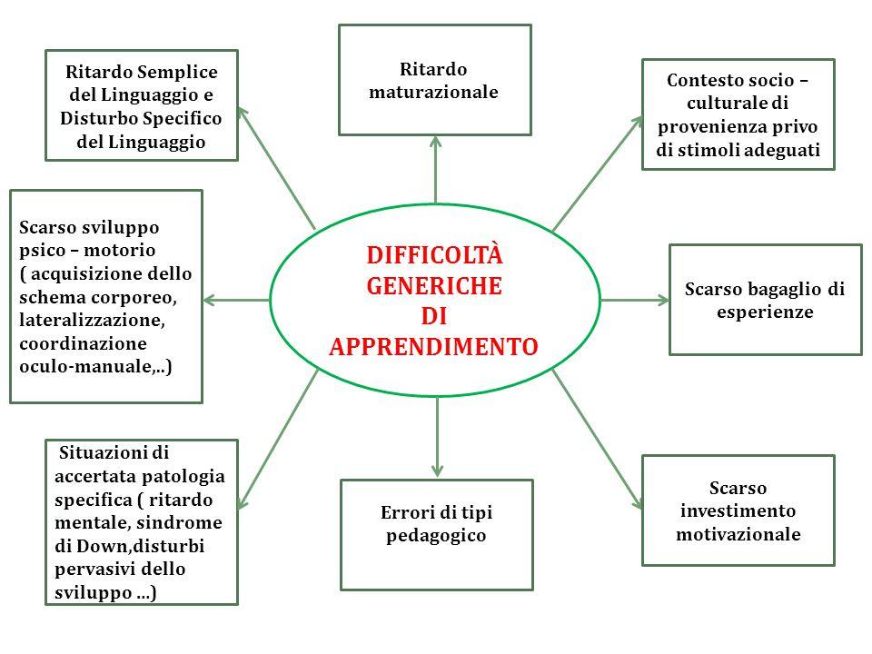 DIFFICOLTÀ GENERICHE DI APPRENDIMENTO