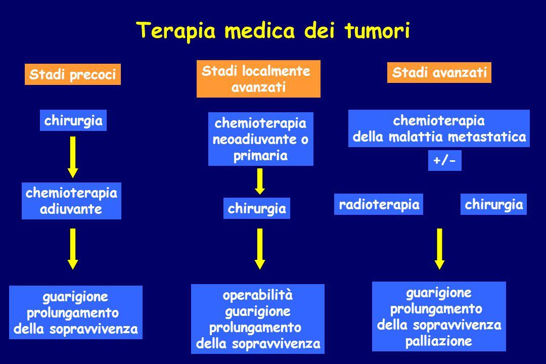 Terapia medica dei tumori della malattia metastatica