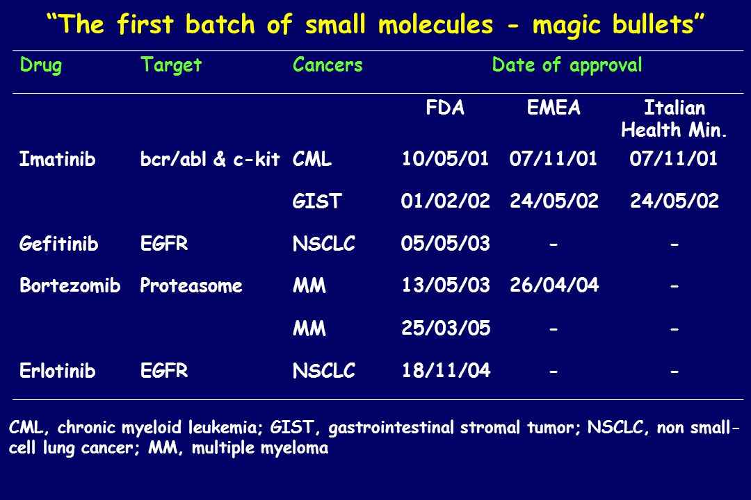 The first batch of small molecules - magic bullets