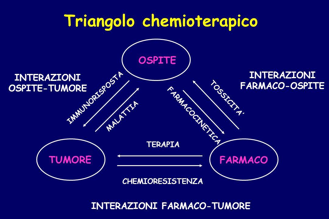 Triangolo chemioterapico