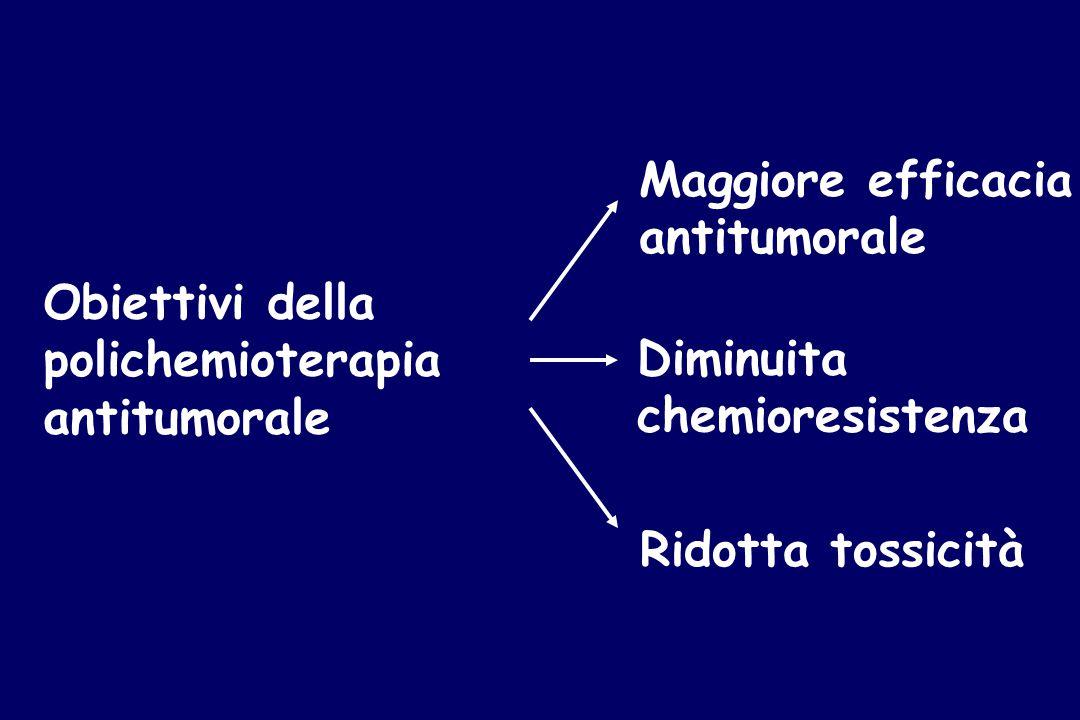 Maggiore efficacia antitumorale. Obiettivi della. polichemioterapia. antitumorale. Diminuita. chemioresistenza.