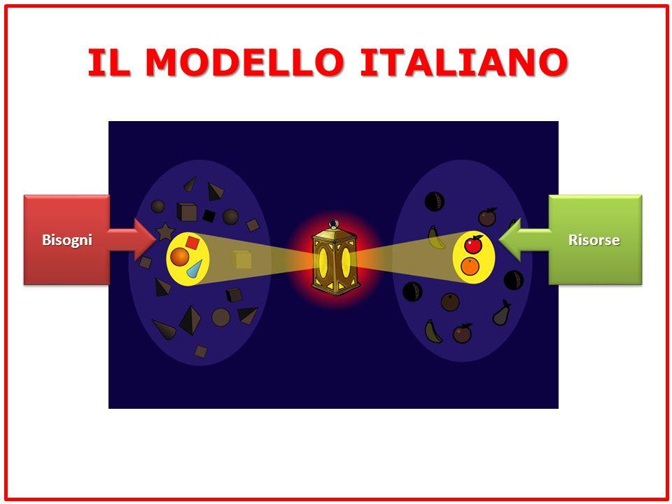 IL MODELLO ITALIANO Bisogni Risorse