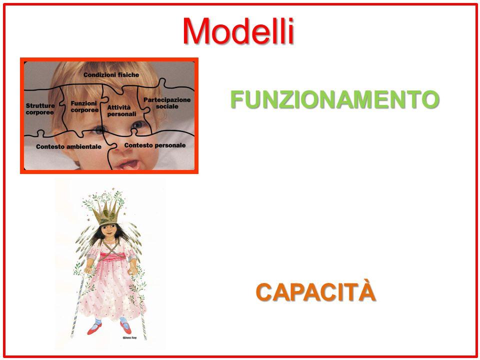 Modelli FUNZIONAMENTO CAPACITÀ