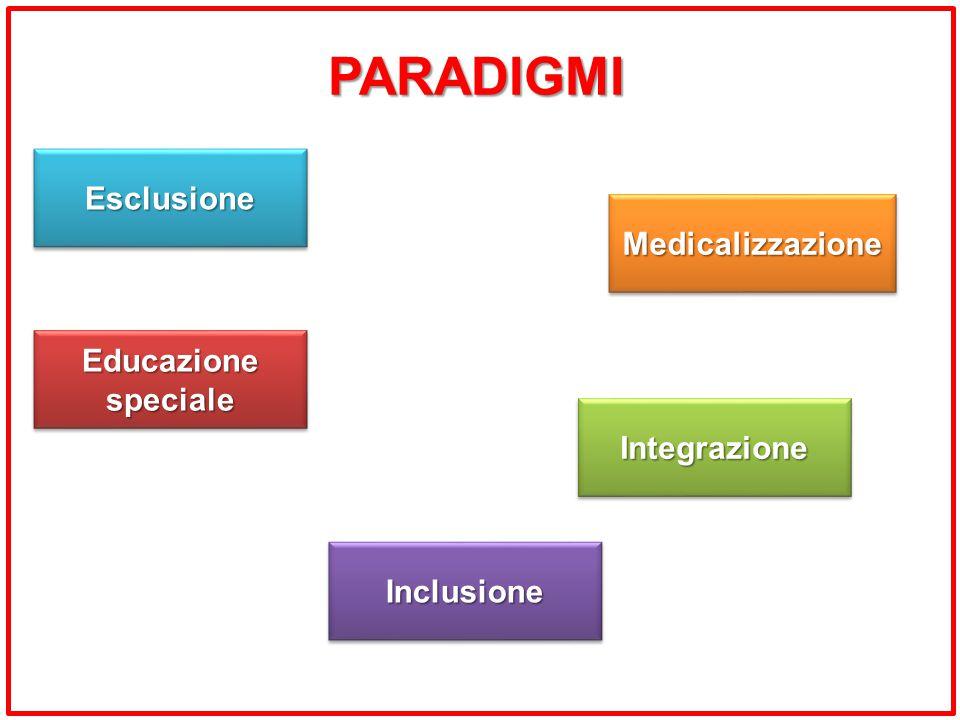 PARADIGMI Esclusione Medicalizzazione Educazione speciale Integrazione