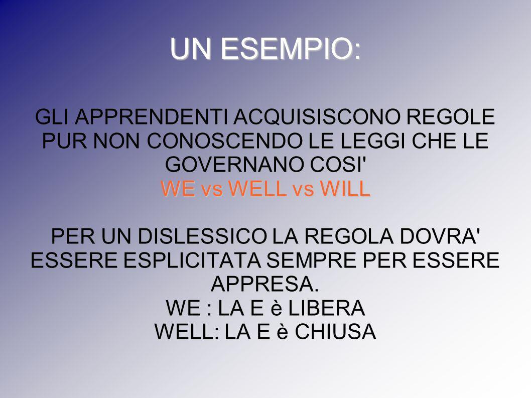 UN ESEMPIO: GLI APPRENDENTI ACQUISISCONO REGOLE PUR NON CONOSCENDO LE LEGGI CHE LE GOVERNANO COSI WE vs WELL vs WILL.