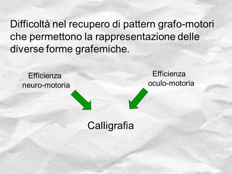 Difficoltà nel recupero di pattern grafo-motori che permettono la rappresentazione delle diverse forme grafemiche.