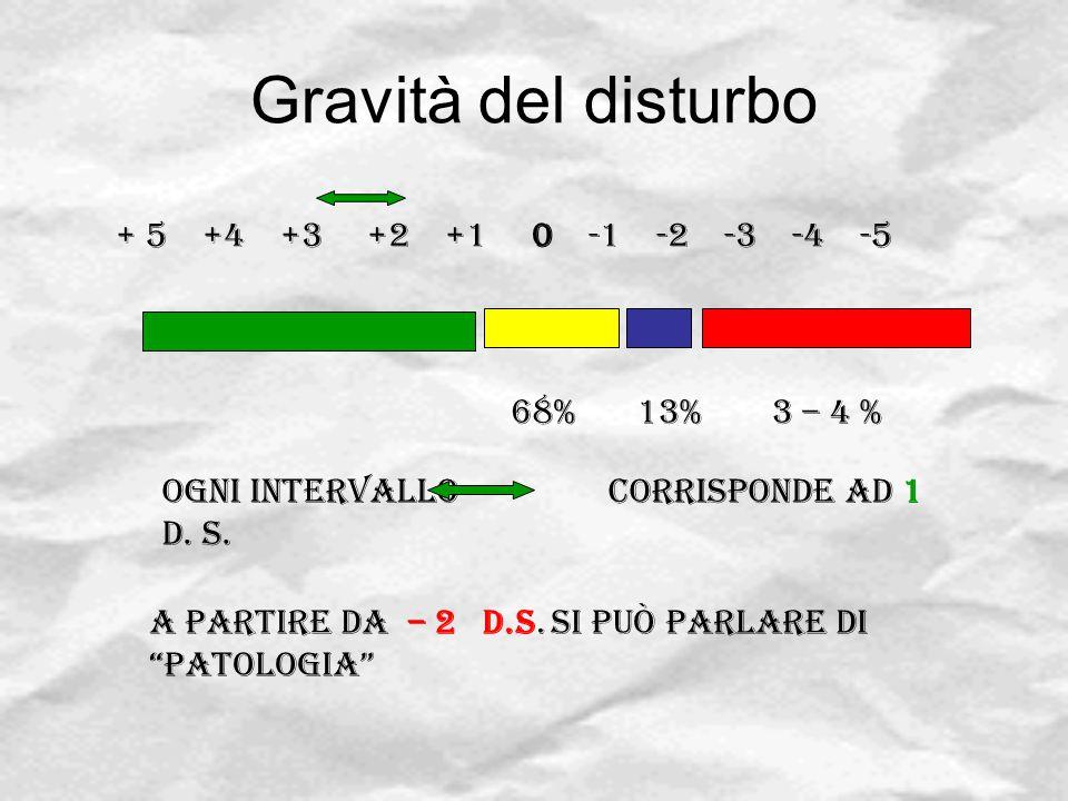 Gravità del disturbo + 5 +4 +3 +2 +1 0 -1 -2 -3 -4 -5 68% 13% 3 – 4 %