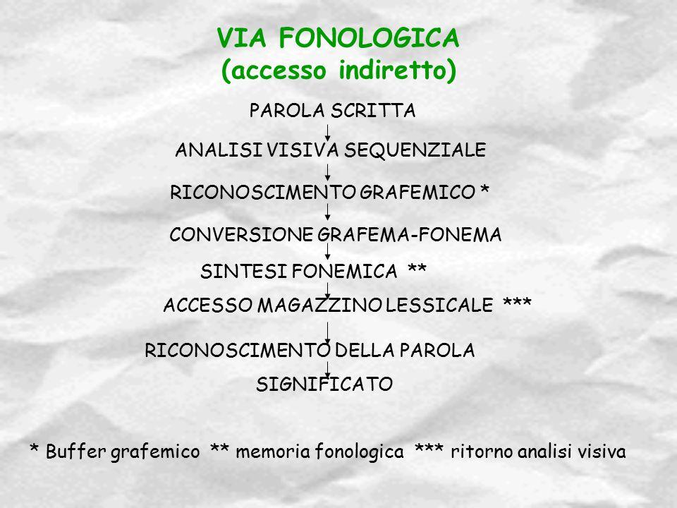 VIA FONOLOGICA (accesso indiretto)