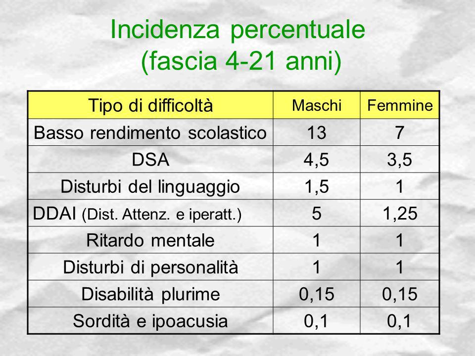 Incidenza percentuale (fascia 4-21 anni)