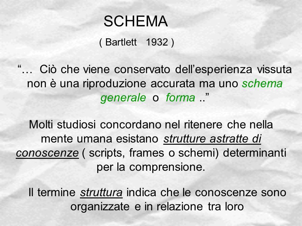 SCHEMA ( Bartlett 1932 ) … Ciò che viene conservato dell'esperienza vissuta non è una riproduzione accurata ma uno schema generale o forma ..