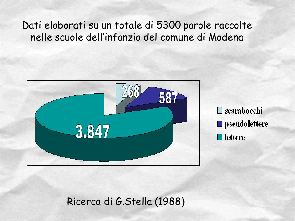 Dati elaborati su un totale di 5300 parole raccolte nelle scuole dell'infanzia del comune di Modena