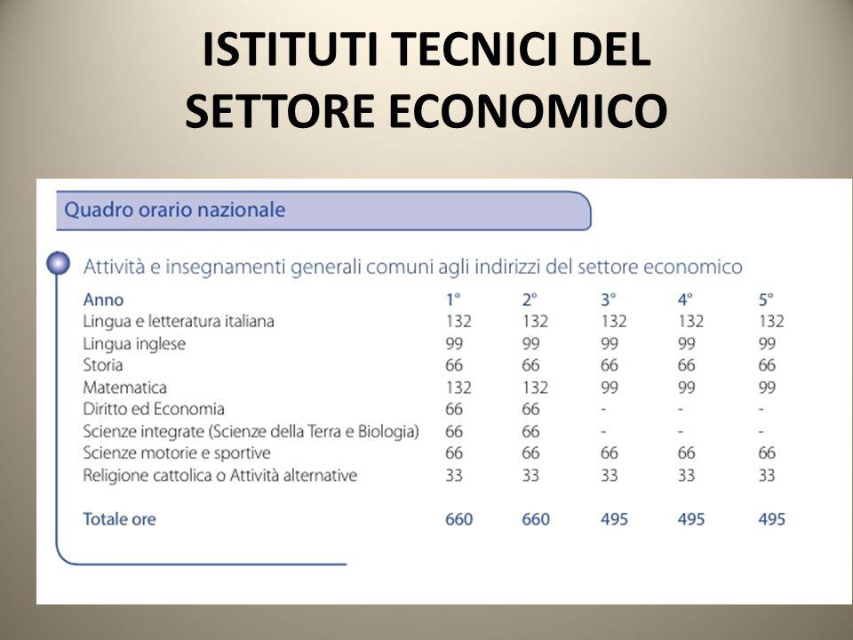 ISTITUTI TECNICI DEL SETTORE ECONOMICO