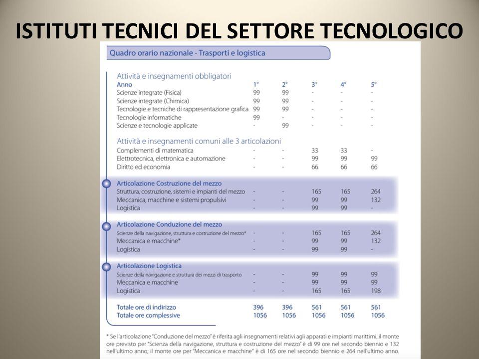 ISTITUTI TECNICI DEL SETTORE TECNOLOGICO