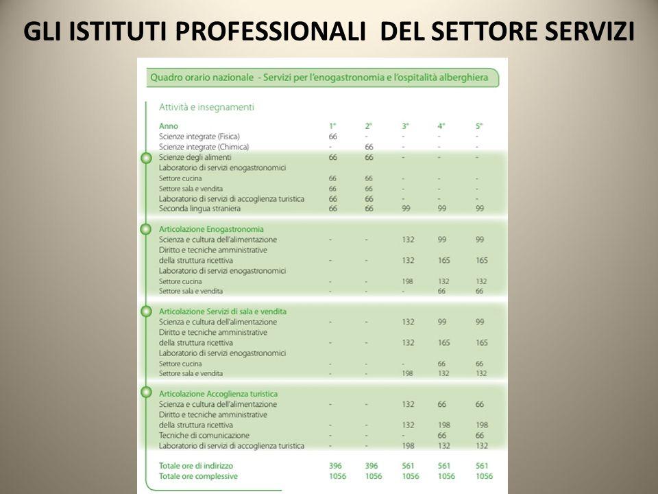 GLI ISTITUTI PROFESSIONALI DEL SETTORE SERVIZI