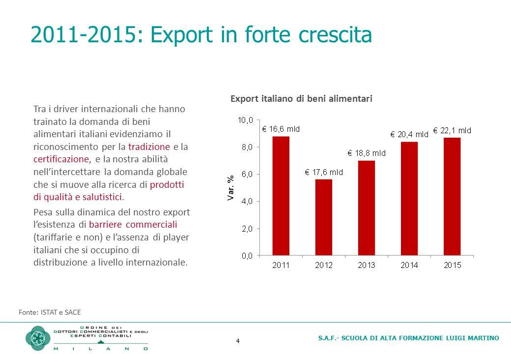2011-2015: Export in forte crescita