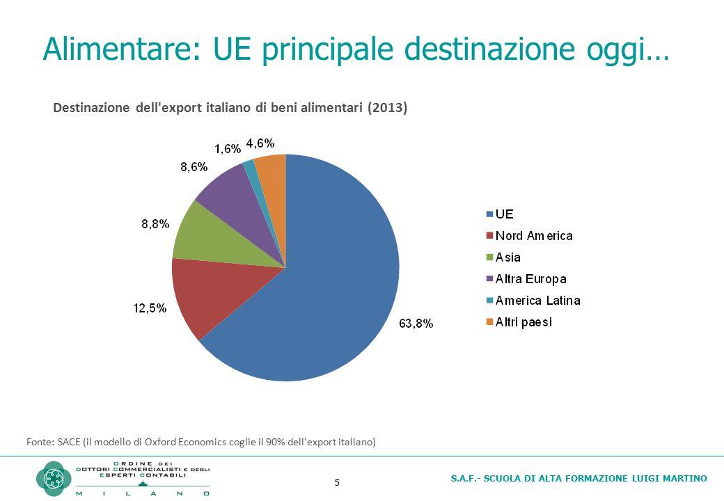 Alimentare: UE principale destinazione oggi…