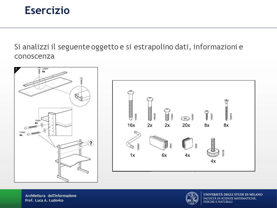 Esercizio Si analizzi il seguente oggetto e si estrapolino dati, informazioni e conoscenza.