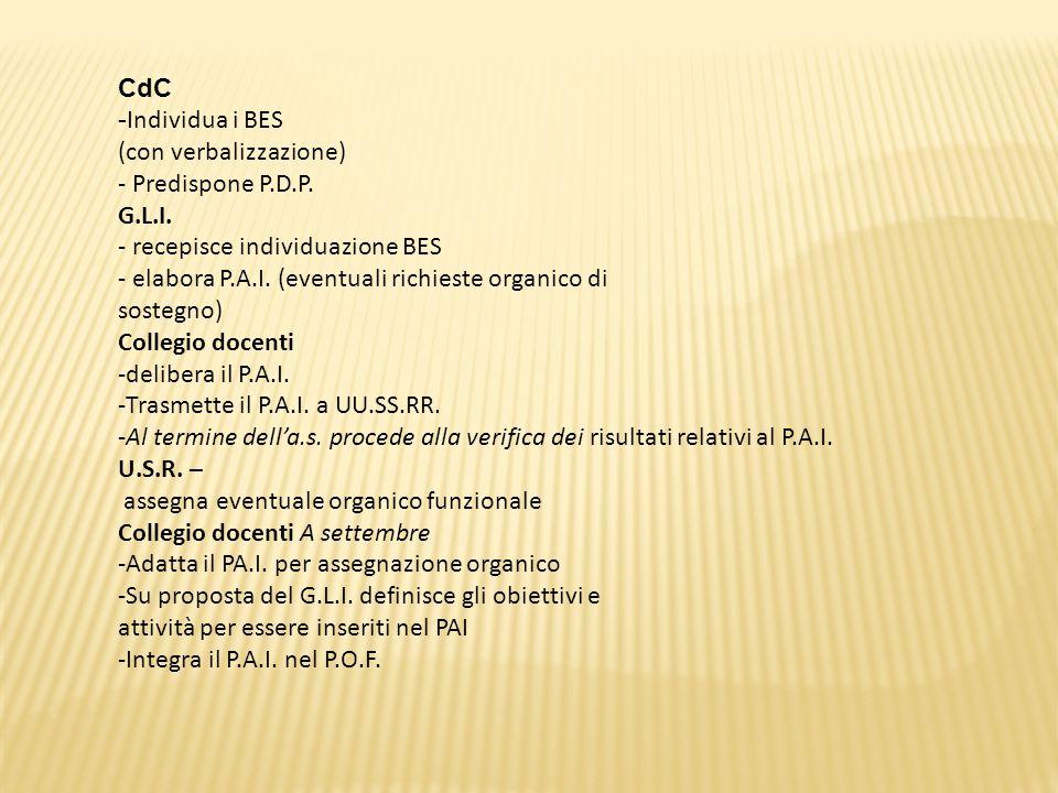CdC -Individua i BES. (con verbalizzazione) - Predispone P.D.P. G.L.I. - recepisce individuazione BES.