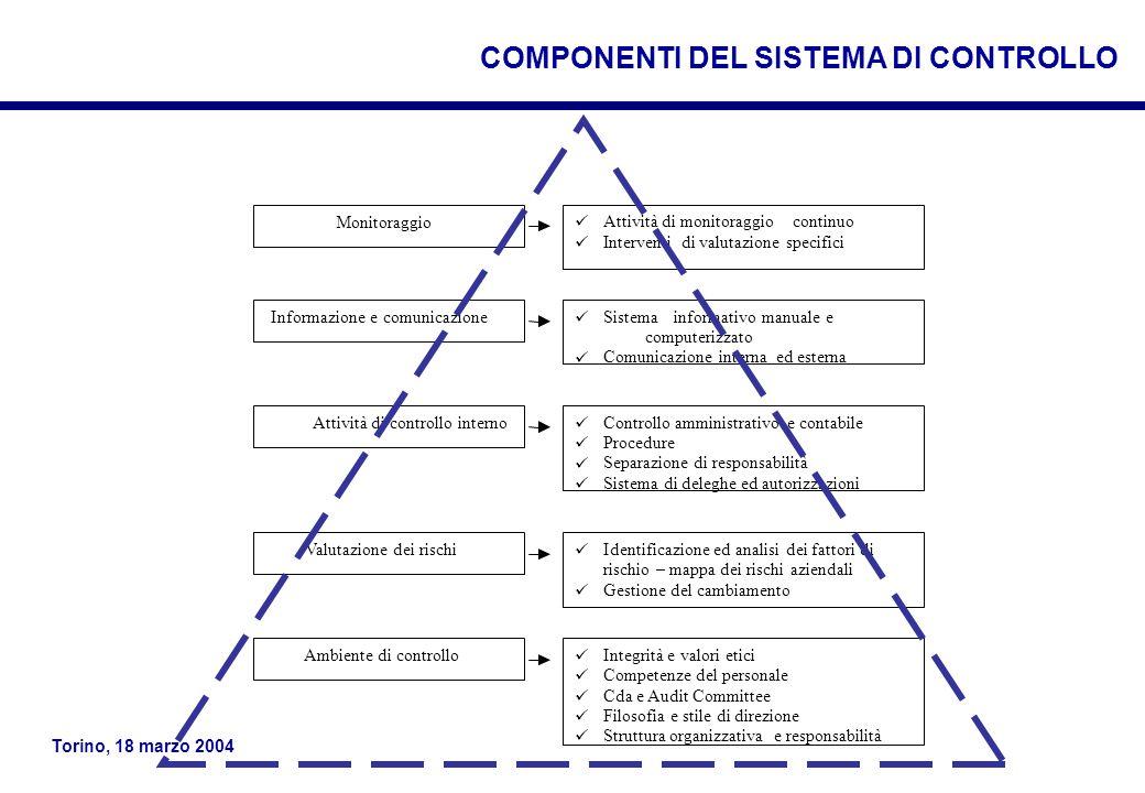 COMPONENTI DEL SISTEMA DI CONTROLLO