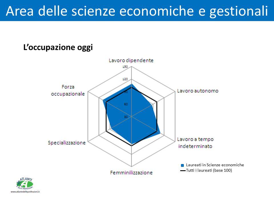 Area delle scienze economiche e gestionali