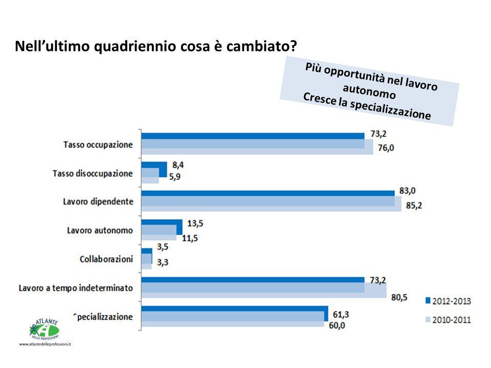 Più opportunità nel lavoro autonomo Cresce la specializzazione