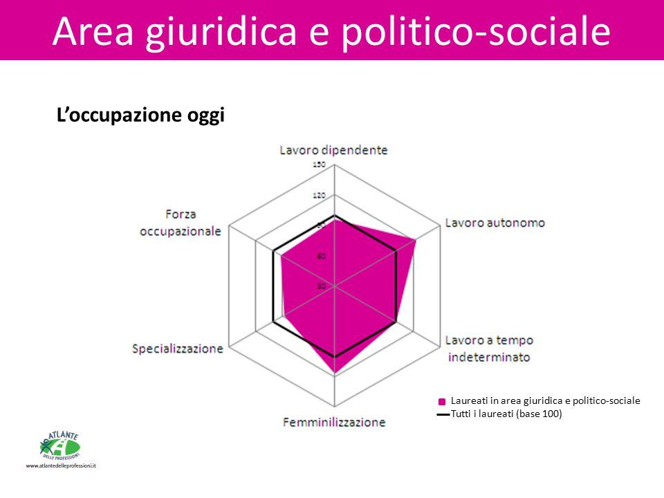 Area giuridica e politico-sociale